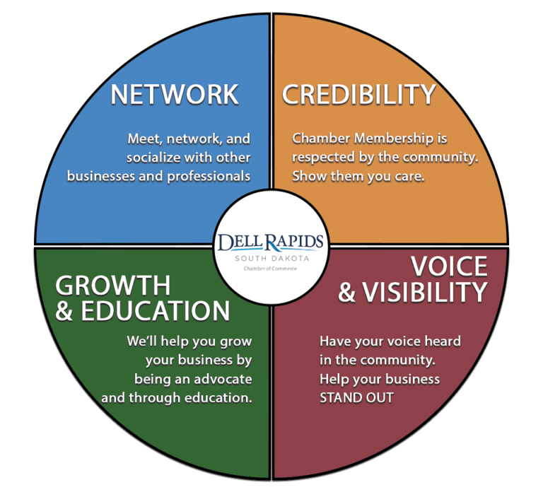 Benefits of joining the dell rapids chamber of commerce